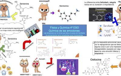 Química de las emociones